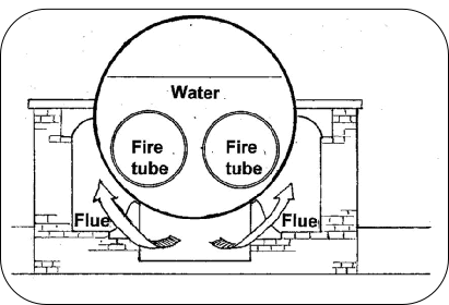 A diagram of the Lancashire boiler